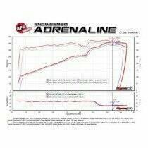 AFE Open Element Intake (2011-2019 Dodge Charger V8-5.7L) - 54-12162-C